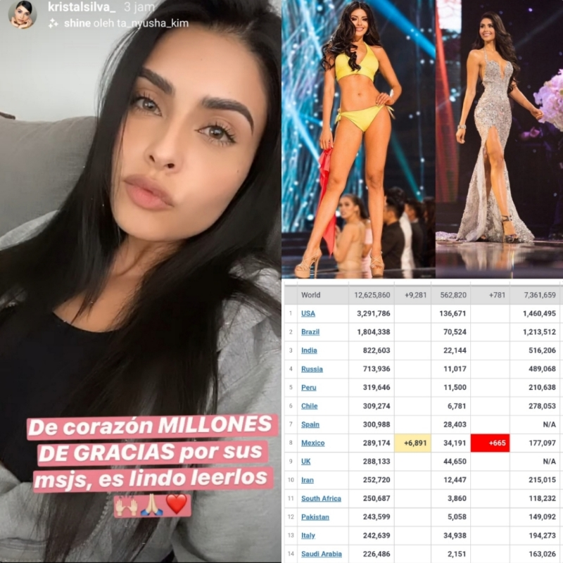 Kristal-Silva-Miss-Universe-Mexico-2016-Positif-Terkena-Virus-Corona-Covid19